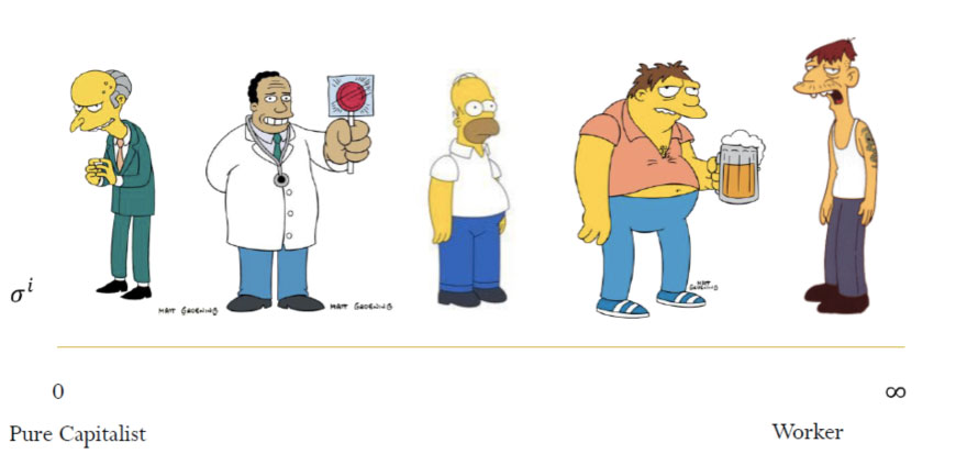 Distributive Politics, Economic Growth, and The Simpsons, by LUÍS FONSECA AND MIGUEL AGUIAR