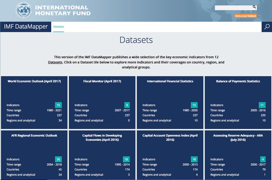 DataMapper, by the International Monetary Fund